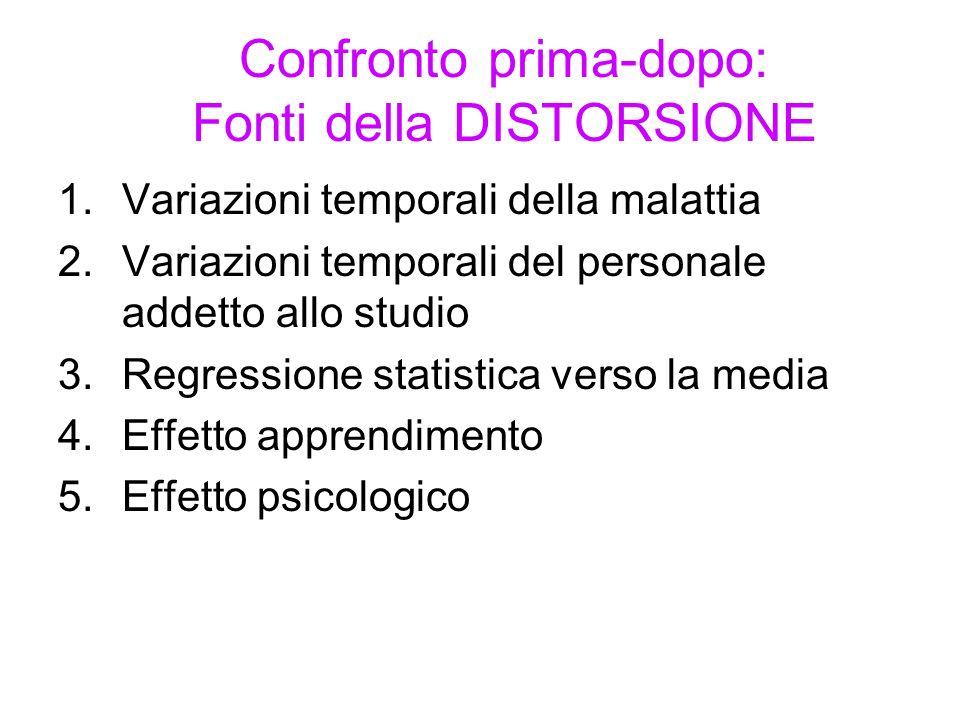 Confronto prima-dopo: Fonti della DISTORSIONE