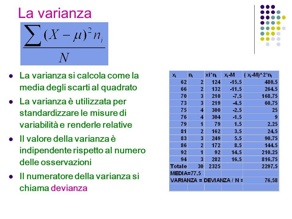 La varianza La varianza si calcola come la media degli scarti al quadrato.