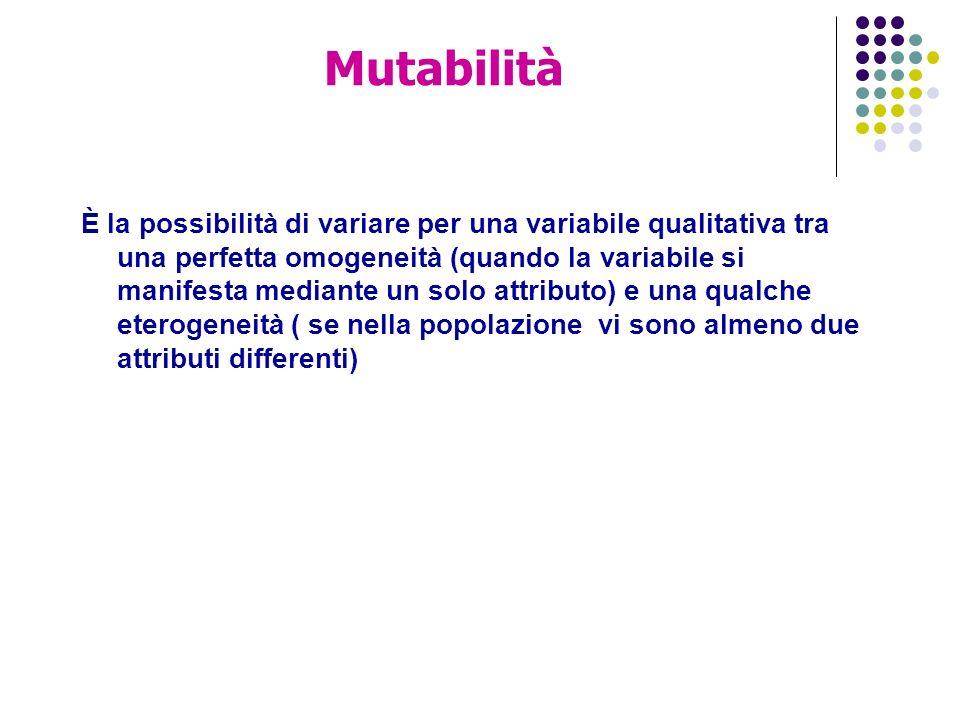Mutabilità