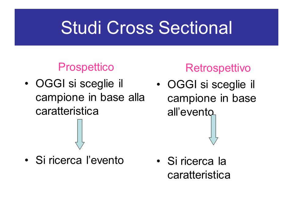 Studi Cross Sectional Prospettico Retrospettivo