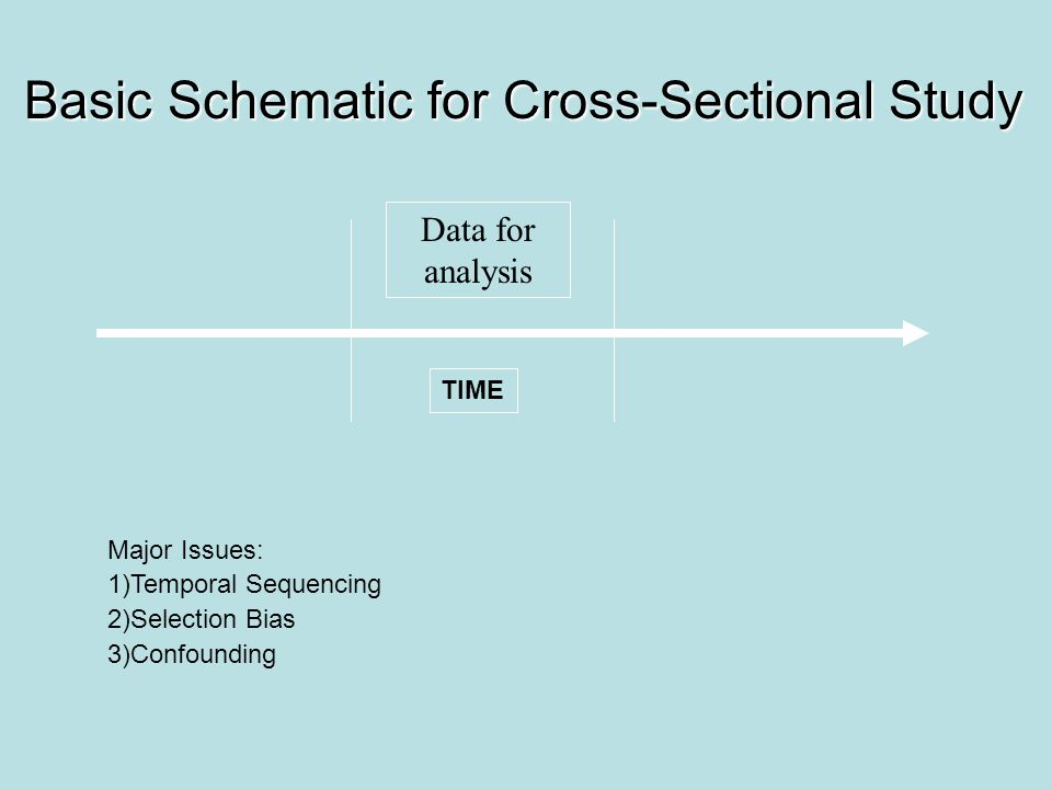 Basic Schematic for Cross-Sectional Study