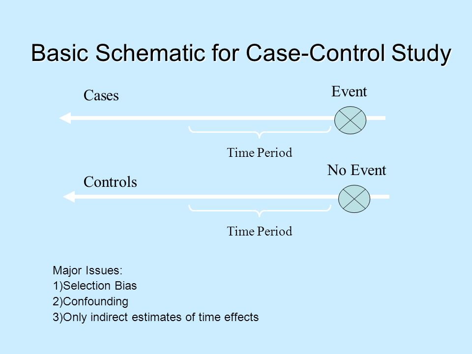 Basic Schematic for Case-Control Study