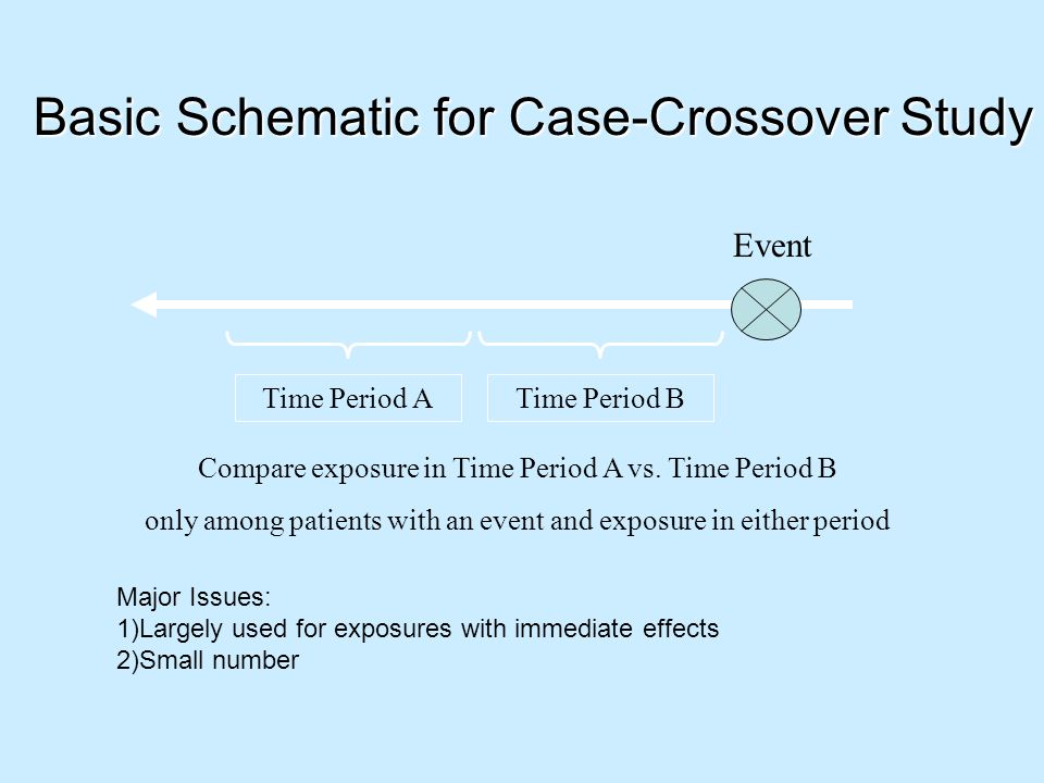 Basic Schematic for Case-Crossover Study