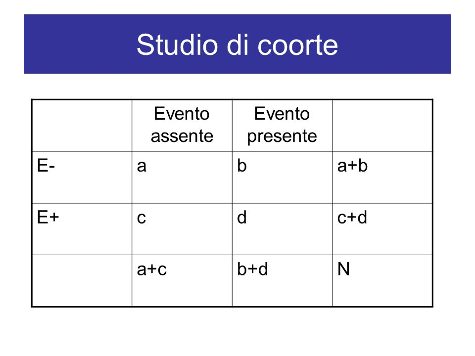 Studio di coorte Evento assente Evento presente E- a b a+b E+ c d c+d