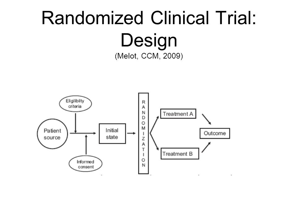 Randomized Clinical Trial: Design (Melot, CCM, 2009)