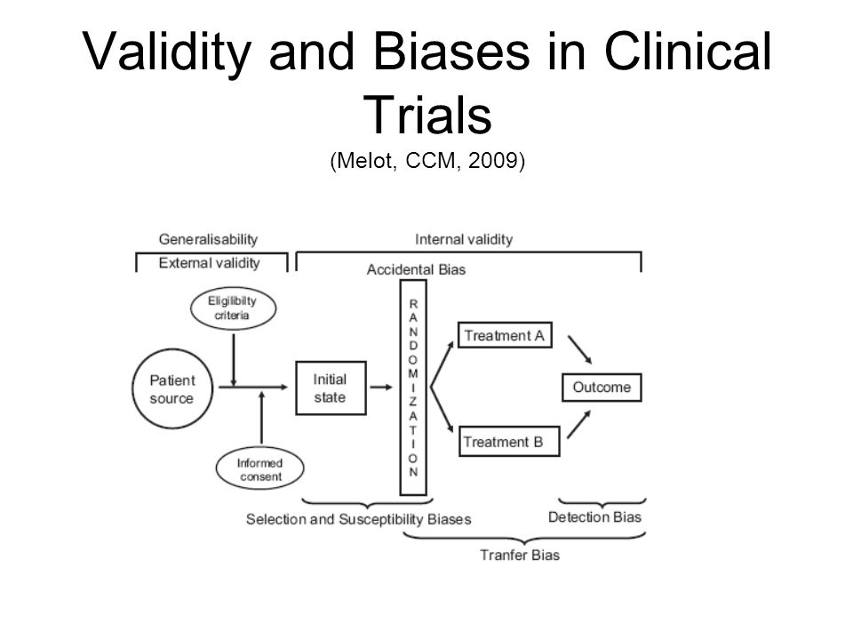 Validity and Biases in Clinical Trials (Melot, CCM, 2009)