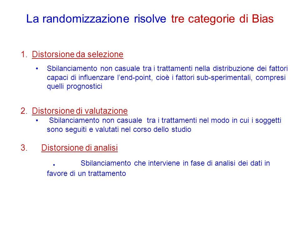 La randomizzazione risolve tre categorie di Bias