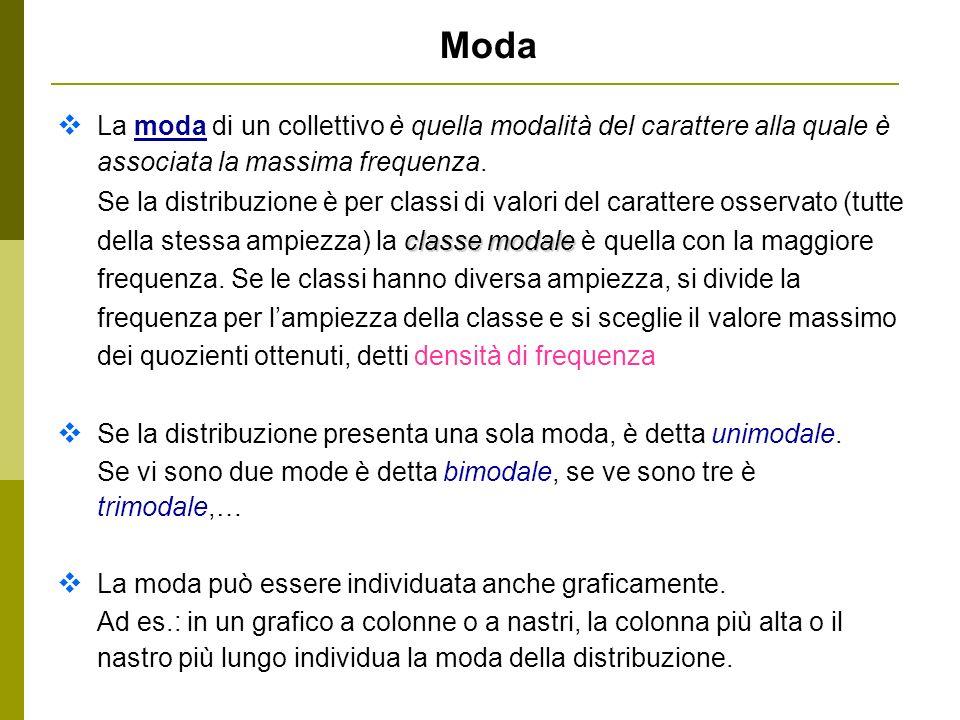 Moda La moda di un collettivo è quella modalità del carattere alla quale è associata la massima frequenza.