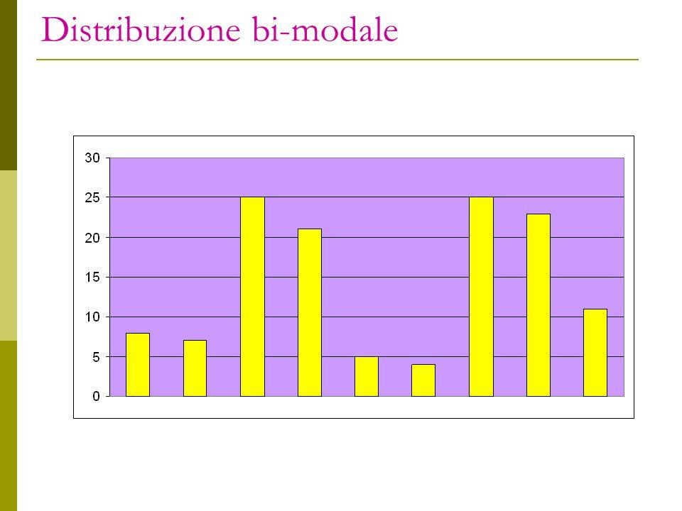 Distribuzione bi-modale