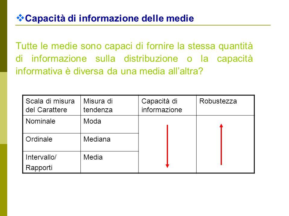 Capacità di informazione delle medie