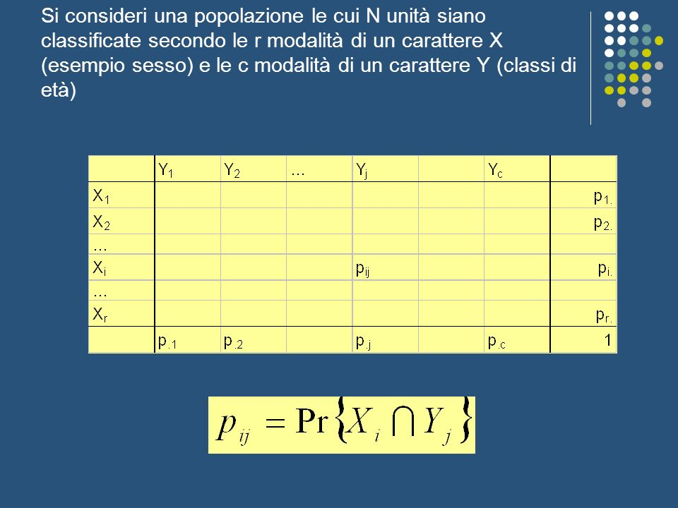 Si consideri una popolazione le cui N unità siano classificate secondo le r modalità di un carattere X (esempio sesso) e le c modalità di un carattere Y (classi di età)