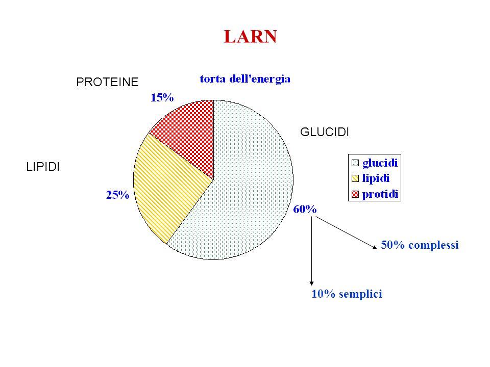 LARN PROTEINE GLUCIDI LIPIDI 50% complessi 10% semplici