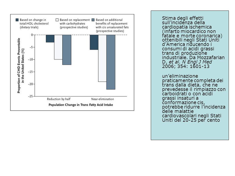 Stima degli effetti sull'incidenza della cardiopatia ischemica (infarto miocardico non fatale e morte coronarica) ottenibili negli Stati Uniti d'America riducendo i consumi di acidi grassi trans di produzione industriale. Da Mozzafarian D, et al. N Engl J Med 2006; 354: 1601-13