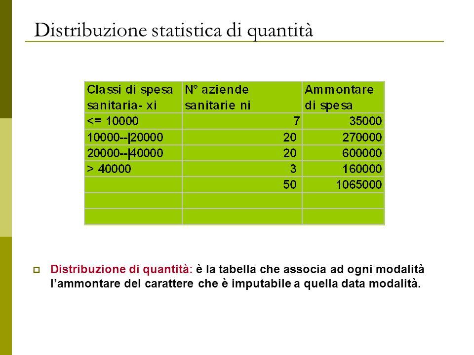 Distribuzione statistica di quantità