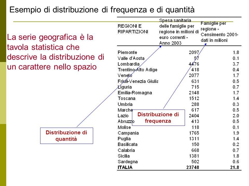 Distribuzione di frequenza Distribuzione di quantità