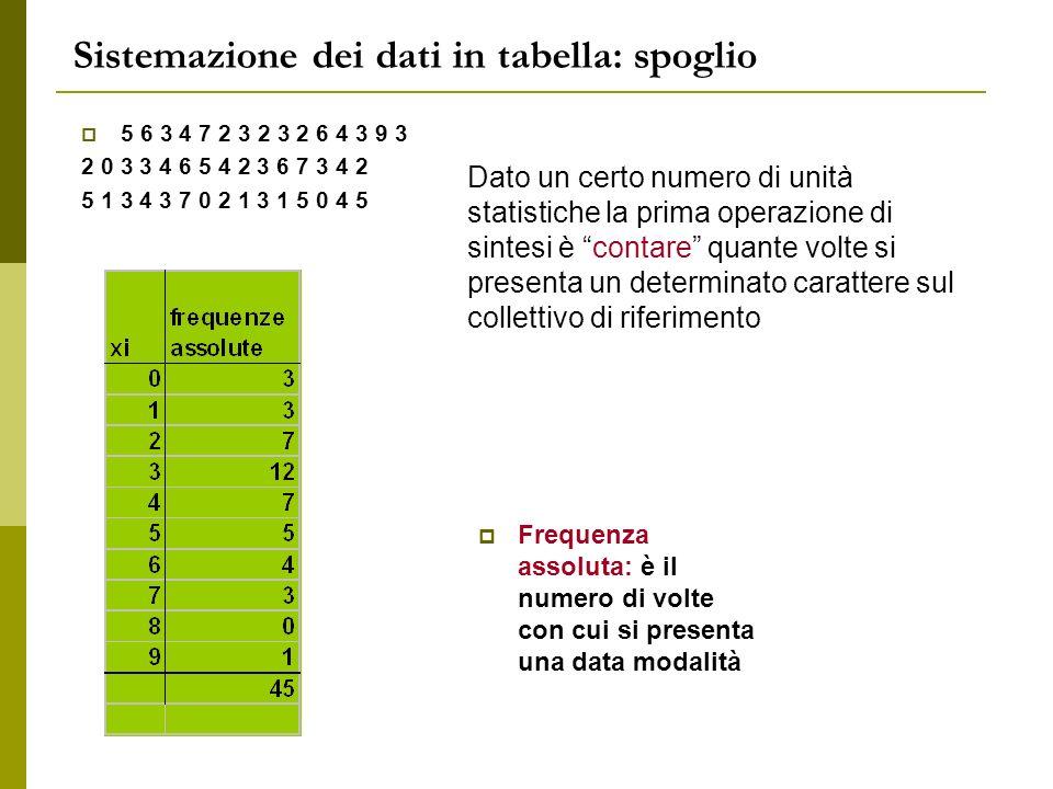 Sistemazione dei dati in tabella: spoglio