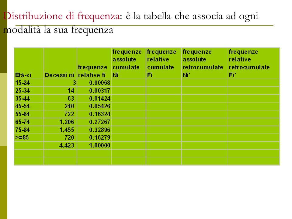 Distribuzione di frequenza: è la tabella che associa ad ogni modalità la sua frequenza