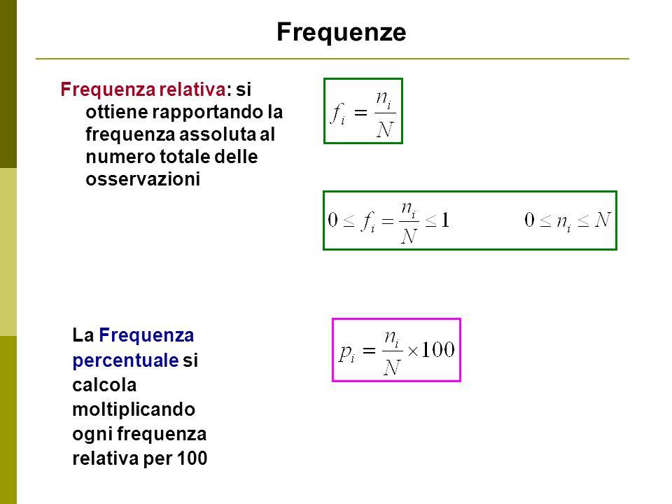 Frequenze Frequenza relativa: si ottiene rapportando la frequenza assoluta al numero totale delle osservazioni.