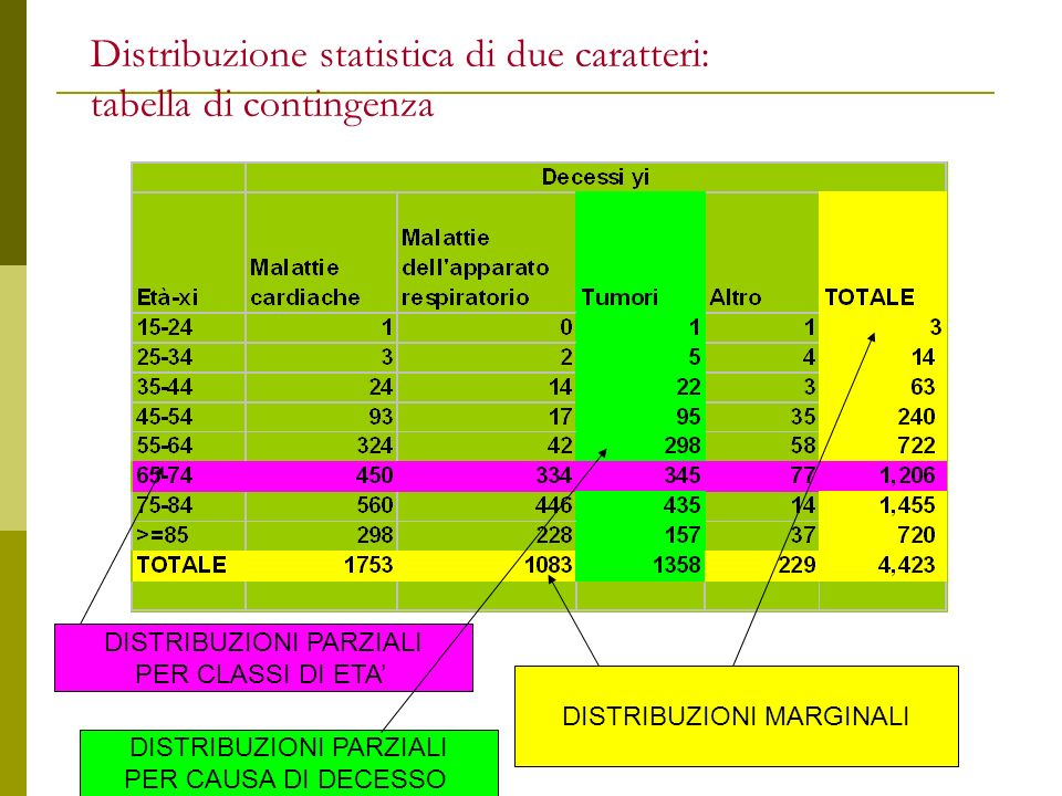 Distribuzione statistica di due caratteri: tabella di contingenza