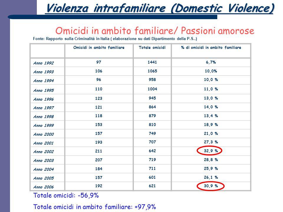 Omicidi in ambito familiare % di omicidi in ambito familiare
