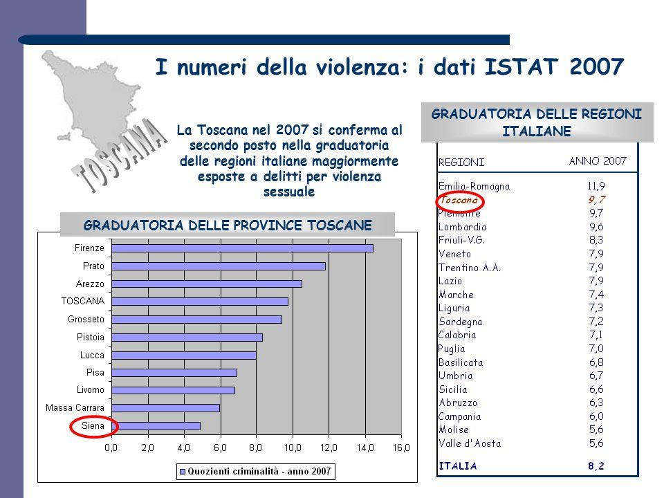 GRADUATORIA DELLE REGIONI ITALIANE GRADUATORIA DELLE PROVINCE TOSCANE