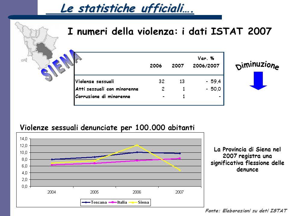 Le statistiche ufficiali….