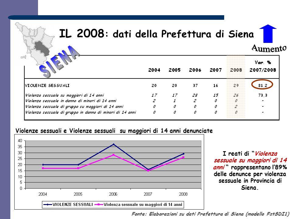 IL 2008: dati della Prefettura di Siena