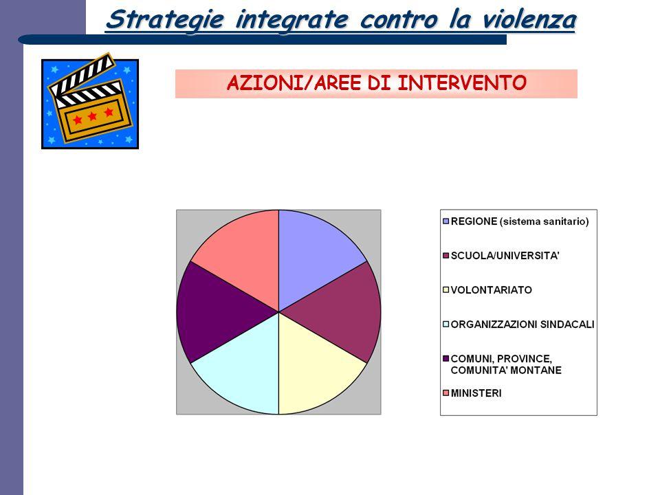AZIONI/AREE DI INTERVENTO