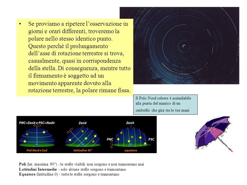 Se proviamo a ripetere l'osservazione in giorni e orari differenti, troveremo la polare nello stesso identico punto. Questo perchè il prolungamento dell'asse di rotazione terrestre si trova, casualmente, quasi in corrispondenza della stella. Di conseguenza, mentre tutto il firmamento è soggetto ad un movimento apparente dovuto alla rotazione terrestre, la polare rimane fissa.