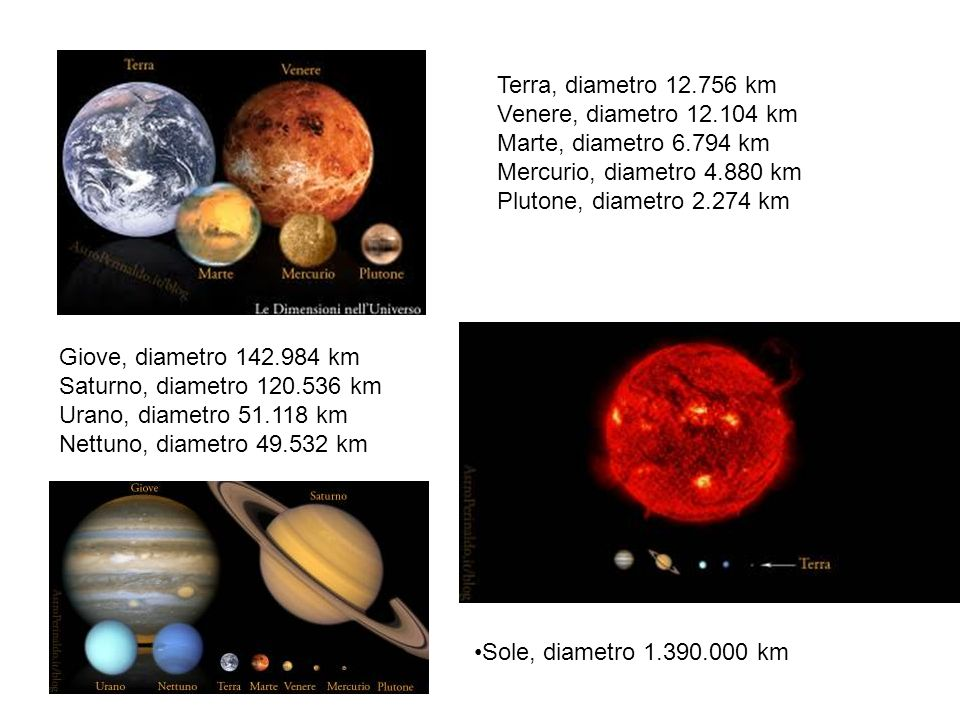 Terra, diametro 12.756 km Venere, diametro 12.104 km. Marte, diametro 6.794 km. Mercurio, diametro 4.880 km.