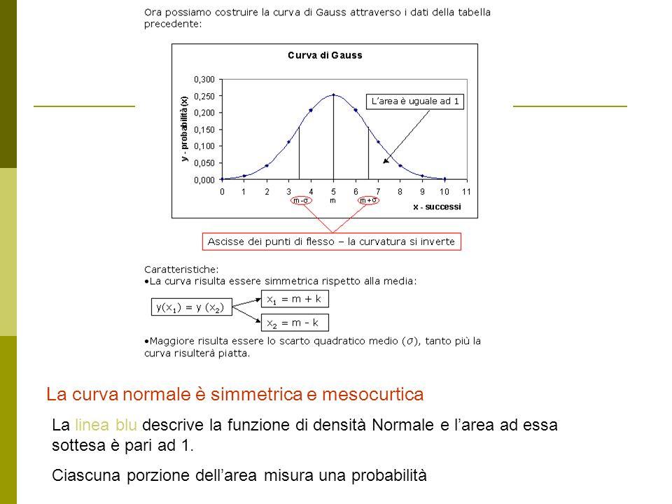 La curva normale è simmetrica e mesocurtica