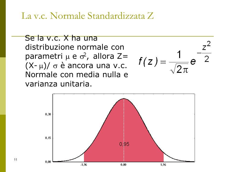 La v.c. Normale Standardizzata Z