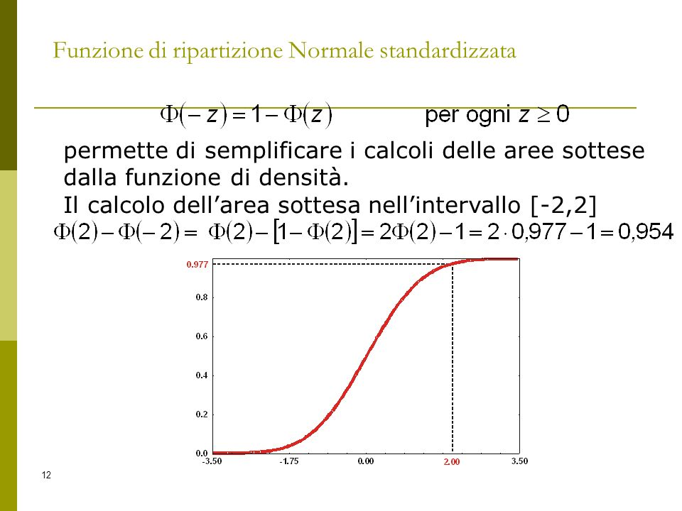 Funzione di ripartizione Normale standardizzata