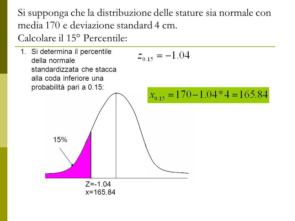Si supponga che la distribuzione delle stature sia normale con media 170 e deviazione standard 4 cm. Calcolare il 15° Percentile: