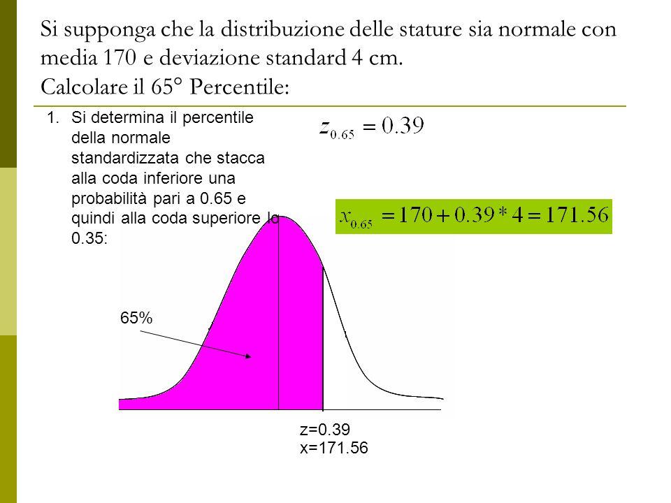 Si supponga che la distribuzione delle stature sia normale con media 170 e deviazione standard 4 cm. Calcolare il 65° Percentile: