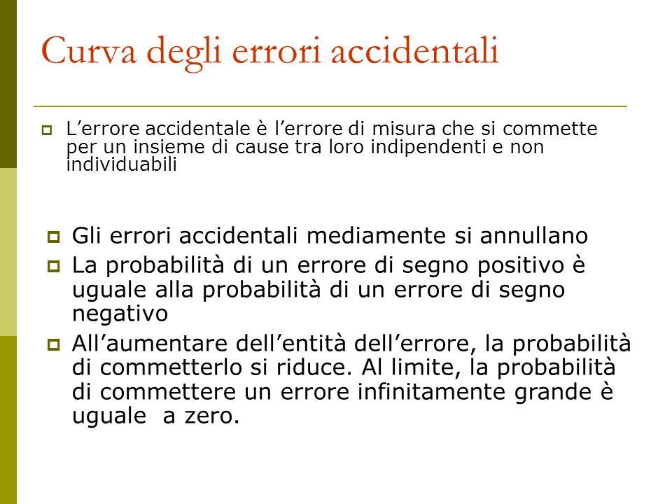 Curva degli errori accidentali