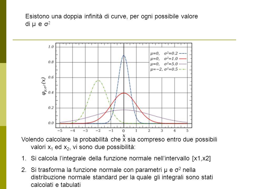 Esistono una doppia infinità di curve, per ogni possibile valore di μ e σ2