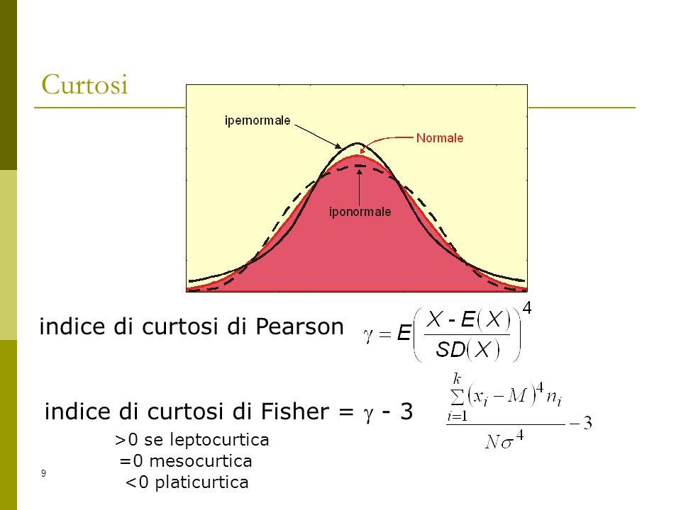 Curtosi indice di curtosi di Pearson