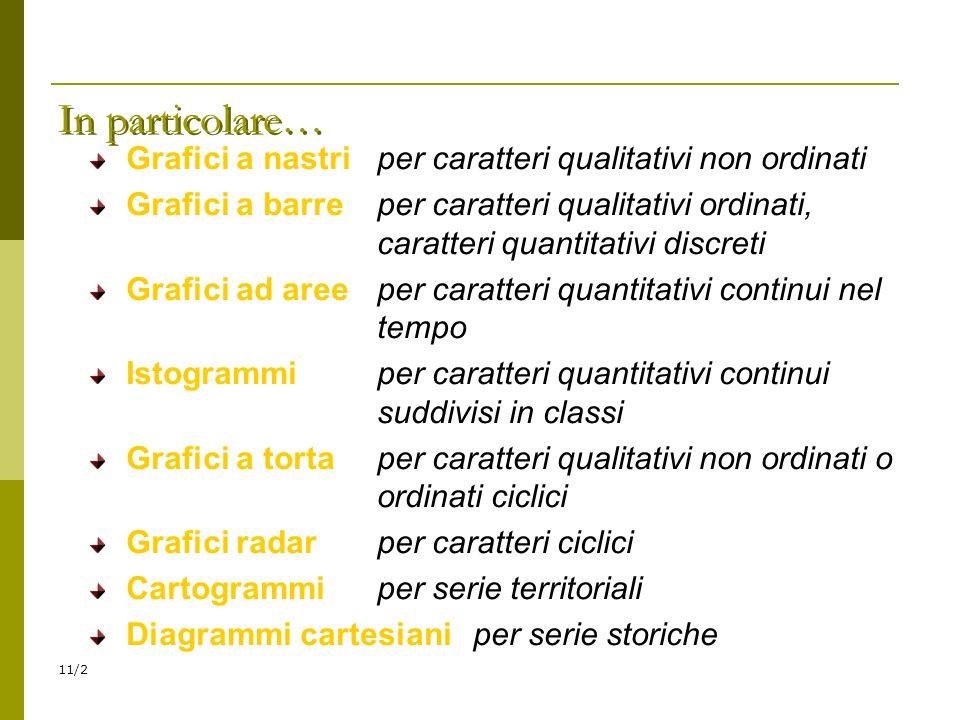 In particolare… Grafici a nastri per caratteri qualitativi non ordinati.