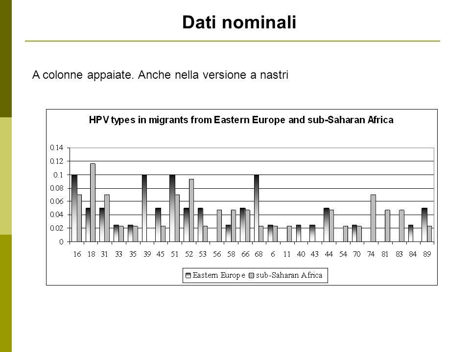 Dati nominali A colonne appaiate. Anche nella versione a nastri