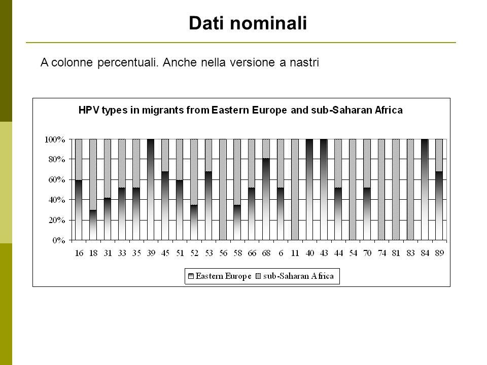 Dati nominali A colonne percentuali. Anche nella versione a nastri