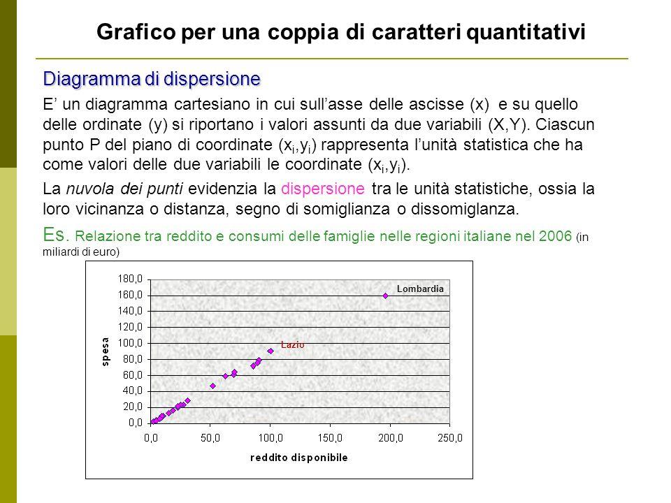 Grafico per una coppia di caratteri quantitativi