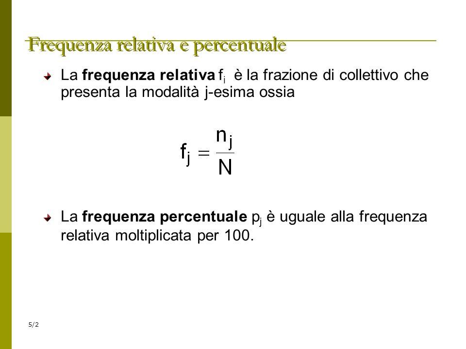 Frequenza relativa e percentuale
