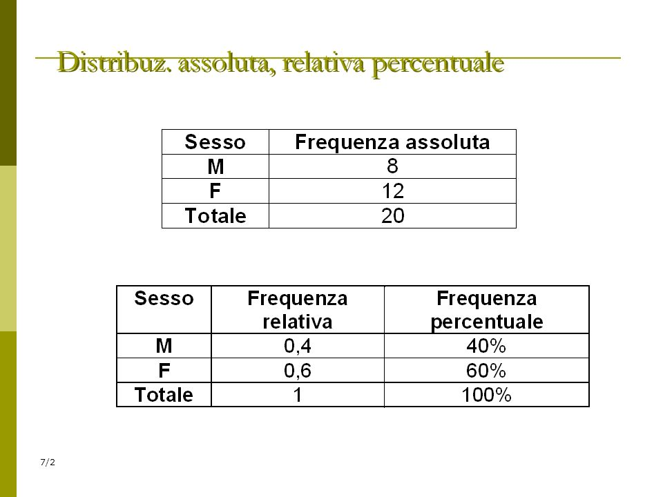 Distribuz. assoluta, relativa percentuale