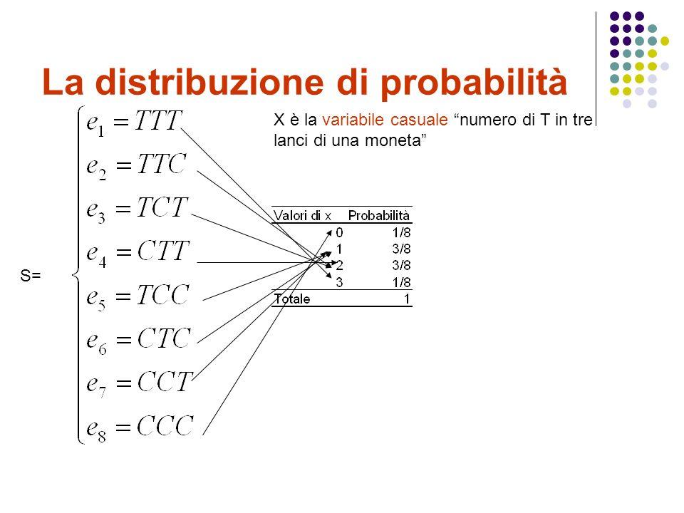 La distribuzione di probabilità