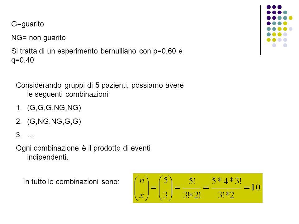 G=guarito NG= non guarito. Si tratta di un esperimento bernulliano con p=0.60 e q=0.40.