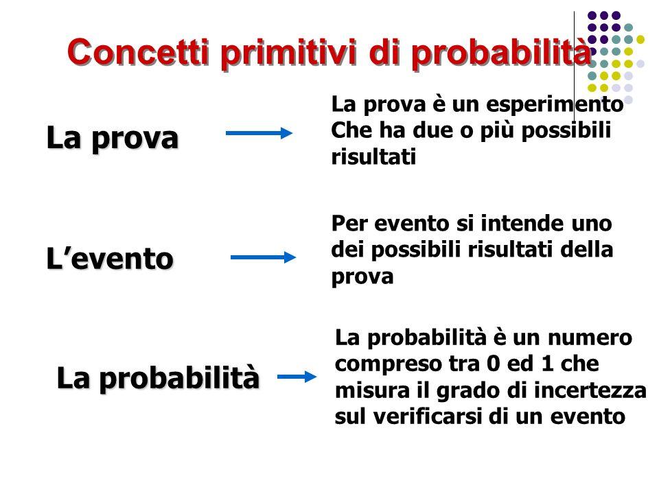 Concetti primitivi di probabilità