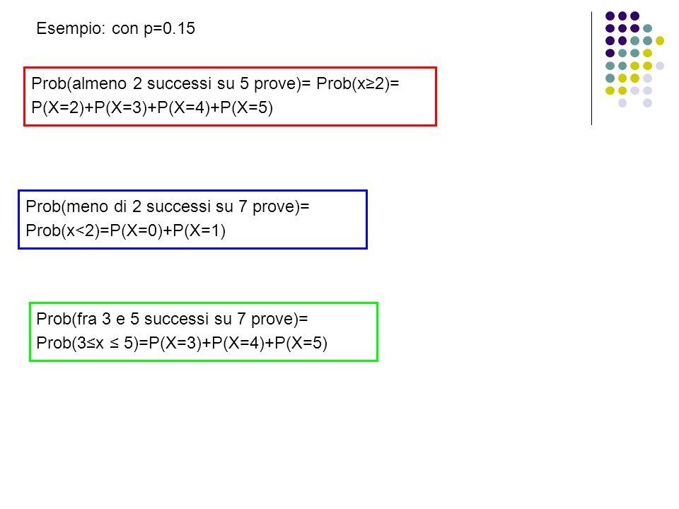 Esempio: con p=0.15 Prob(almeno 2 successi su 5 prove)= Prob(x≥2)= P(X=2)+P(X=3)+P(X=4)+P(X=5)