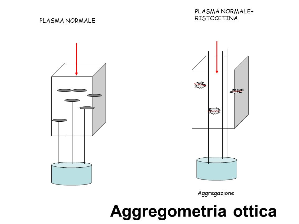 Aggregometria ottica PLASMA NORMALE+ RISTOCETINA PLASMA NORMALE