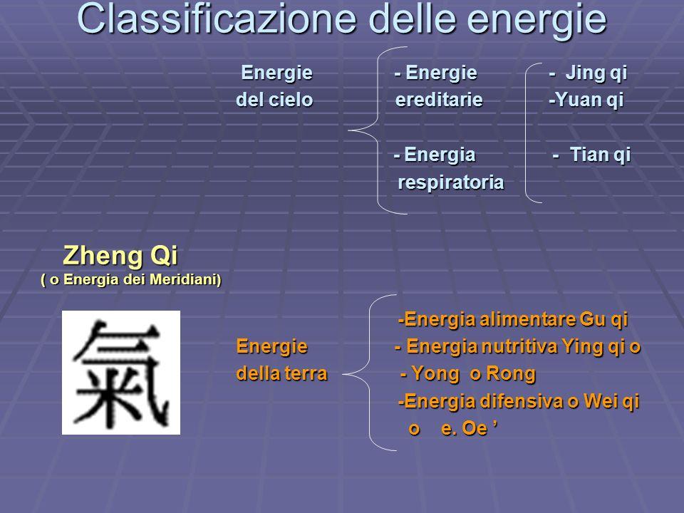 Classificazione delle energie
